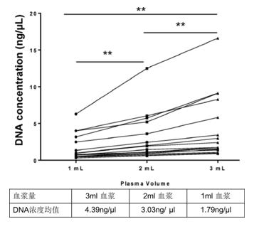 T790M基因突变检测标准流程(血液版)