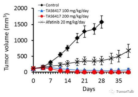 TAS6417针对EGFR 20-ins研究结果