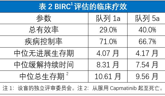 Capmatinib(INC280)治疗高度MET扩增晚期NSLCC