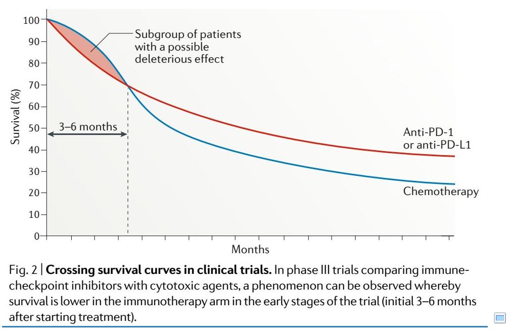 PD1耐药后,二代PD1全面到来之前,怎么办?