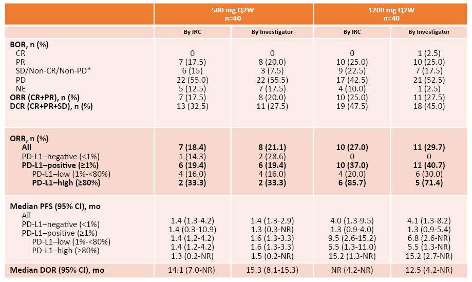 第二代PD1-M7824 失败!非小细胞肺癌临床暂停