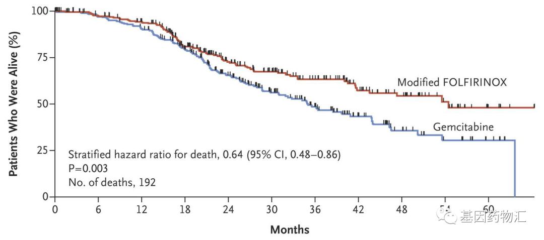 """""""癌王""""患者也能生存5年!最新研究证实,治疗方案并不是越复杂越好?"""