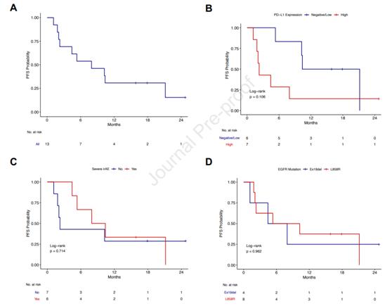 EGFR突变不可切除局部晚期NSCLC的德瓦鲁单抗巩固治疗II