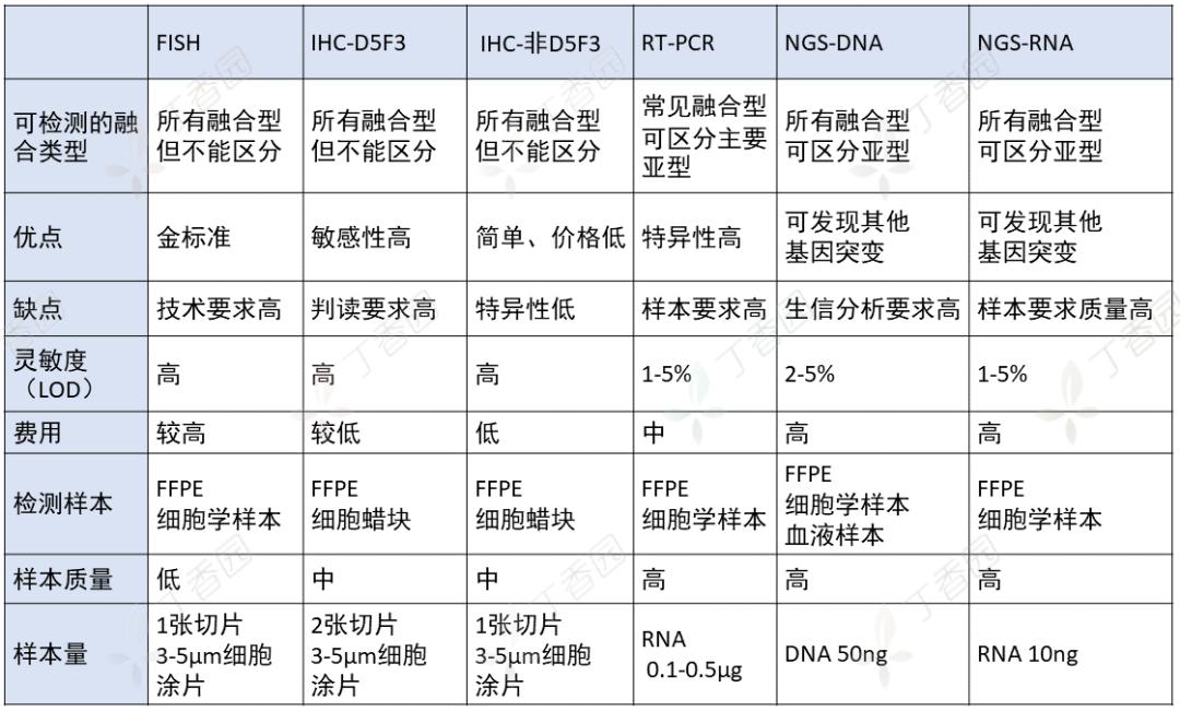 ALK 基因检测方法的金标准是?到底哪种好?FISH、RT-PCR、NGS……