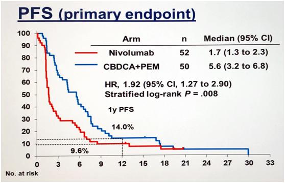 EGFR耐药后使用PD-1抑制剂, 疗效将大幅降低