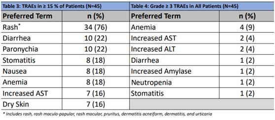 新药CLN-081(TAS6417)最新研究数据