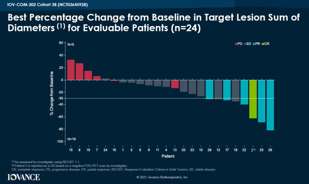 TIL疗法 LN-145二期研究初步结果