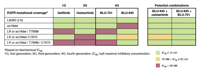 EGFR四代药BLU-945最新研究结果